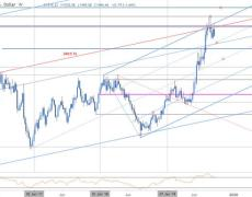 XAU/USD Rally Rejected at Resistance- GLD Outlook