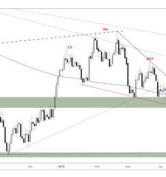 silver daily chart h s nearing neckline  [ 1828 x 881 Pixel ]