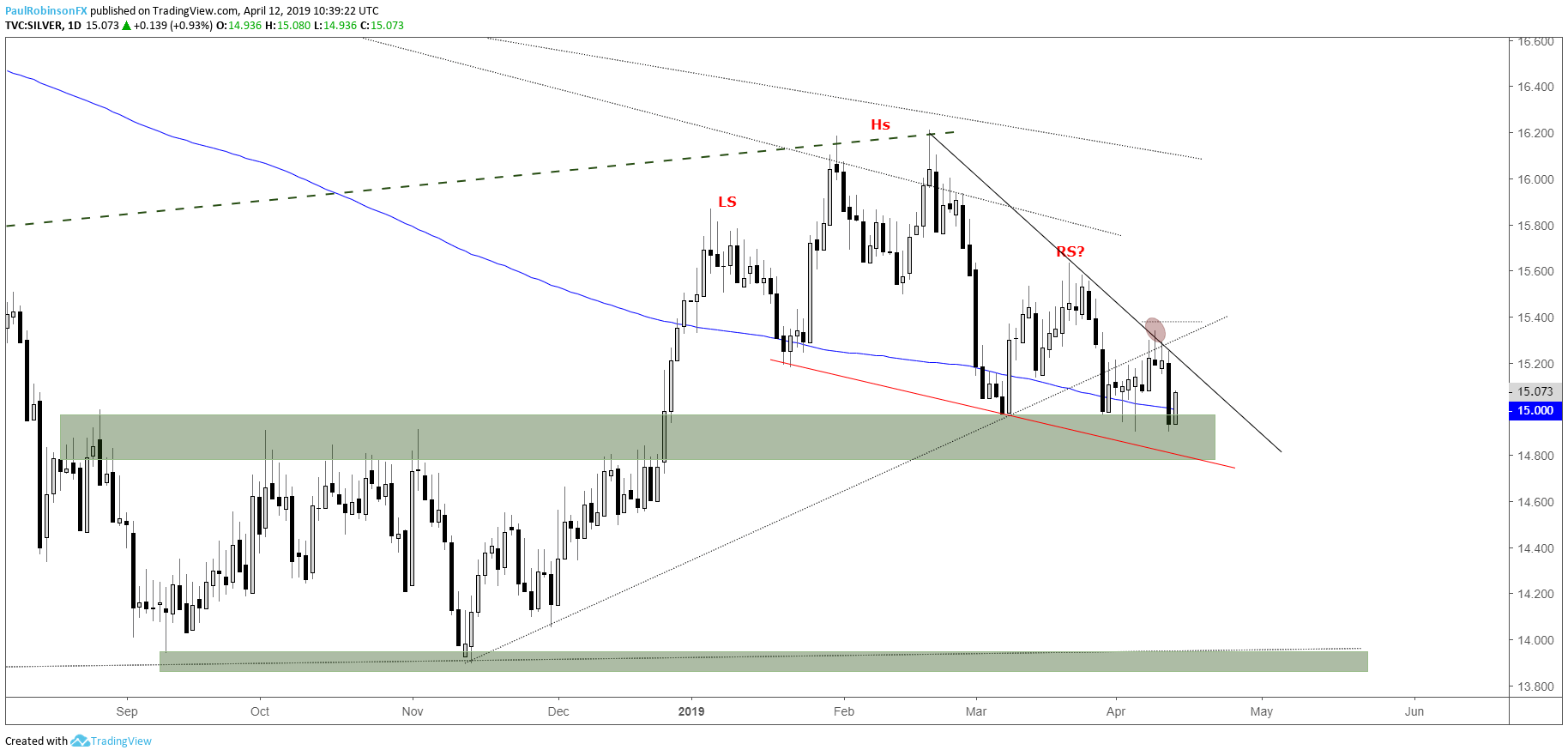 hight resolution of silver daily chart h s nearing neckline