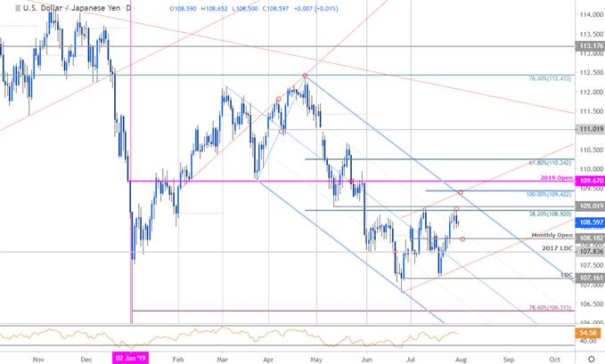 Japanese Yen Price Chart - USD/JPY Daily - Technical Outlook