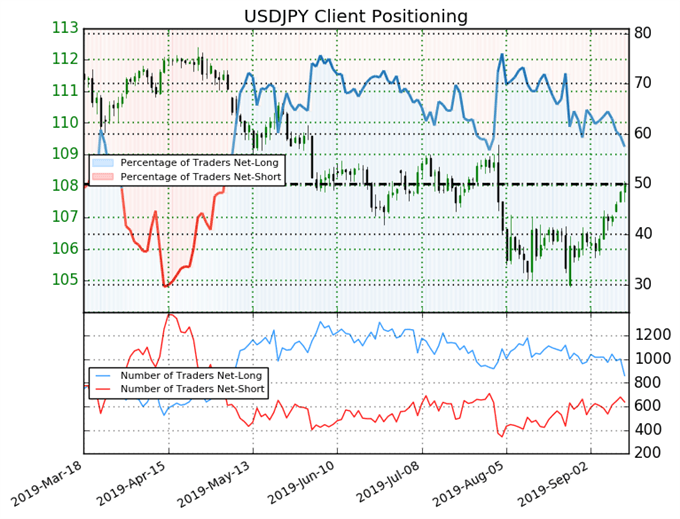 igcs, ig client sentiment index, igcs usdjpy, usdjpy price chart, usdjpy price forecast, usdjpy technical analysis
