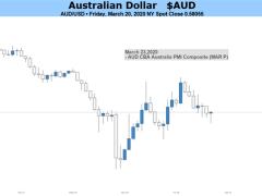 Australian Dollar Data Drought Will Leave Coronavirus In Charge