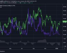 FOMC & Trade Deal to Hinder US Dollar Rebound