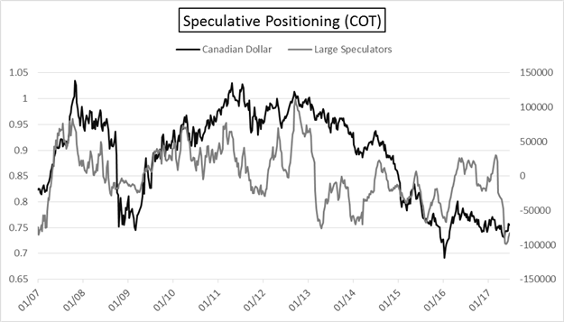 COT: Euro Large Specs Sell, New Zealand Dollar Long