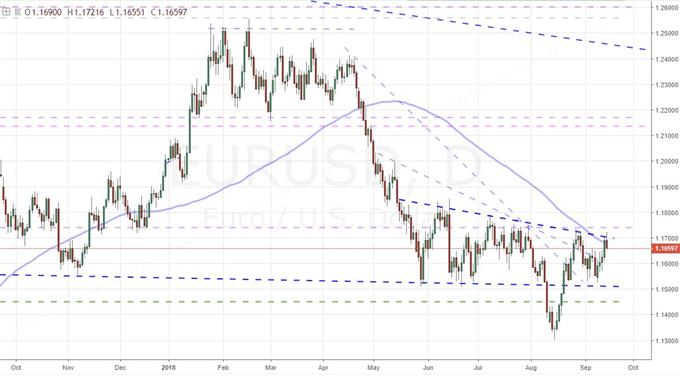 Daily Chart of EUR/USD
