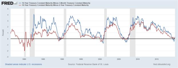 us treasury 10 year yield, us treasury 10 year rate, us treasury 10 year note, us treasury rates, us treasury bonds, us treasury 10 year yield history, us recession watch
