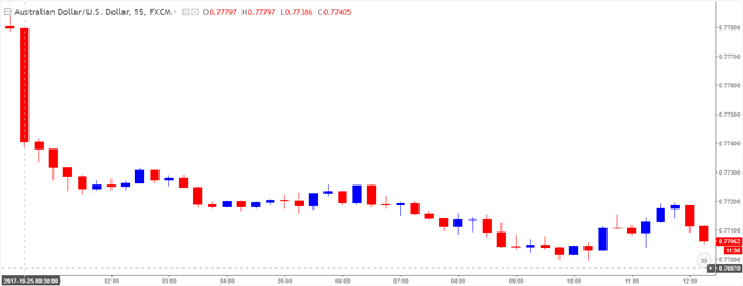 AUD/USD 15-Minute Chart