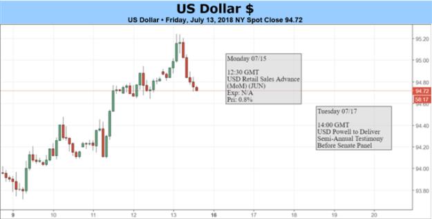 USD: Trade Wars vs Strong Economic Fundamentals - The Battle Continues