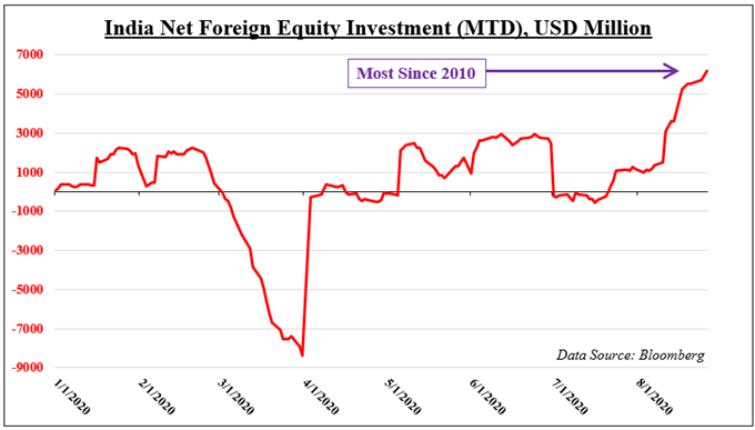 India Net Foreign Equity Investment