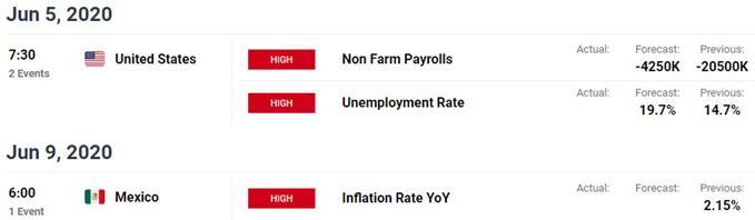 Key US / Mexico Data Releases - USD/MXN Event Risk - Peso Economic Calendar