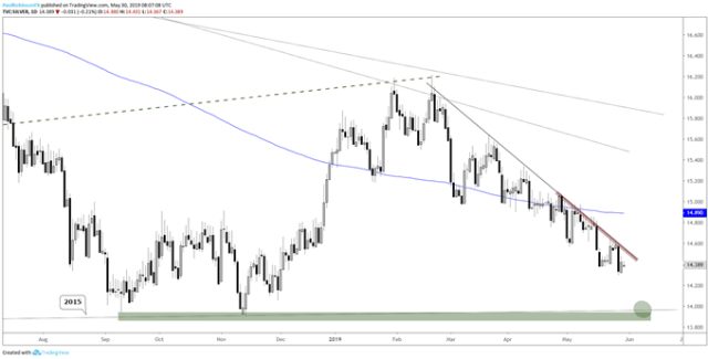 Gold Price Outlook in Favor of Sellers, Silver Leading the Way Lower