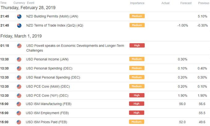 NZD/USD - New Zealand / US Economic Data Releases