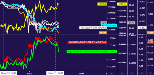 Crude oil prices fell with stocks and yields as gold, US Dollar rose in risk-off trade