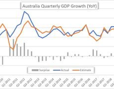 AUDUSD, AUDJPY & AUDCAD Eye Aussie GDP Post RBA Cut