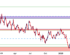 Euro Weekly Technical Forecast: EUR/USD, EUR/JPY, EUR/GBP