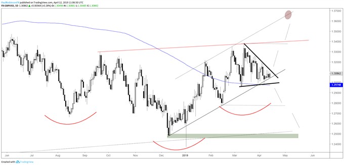 GBPUSD daily chart, near apex of wedge - Charts For Next Week: EURUSD, GBPUSD, Gold Price & More