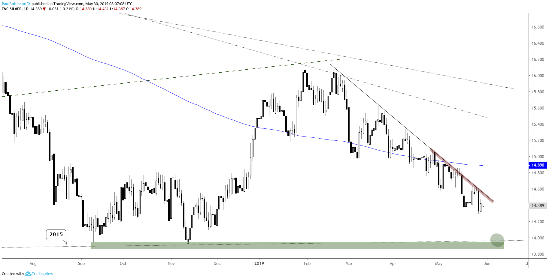 hight resolution of silver price daily chart looks headed to 14