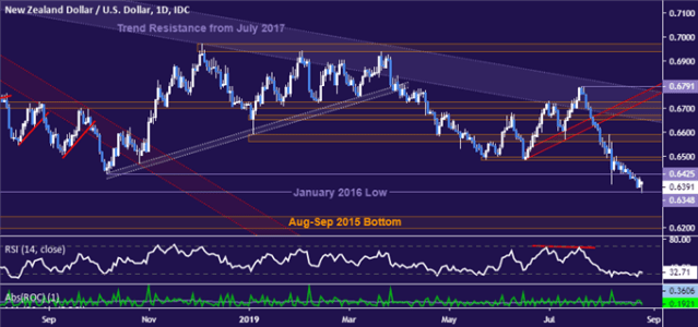 NZD/USD Technical Analysis: Three-Year Low Under Pressure