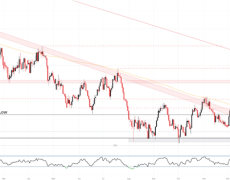 Australian Dollar Forecast: AUD/USD, AUD/JPY Bounce Off Support