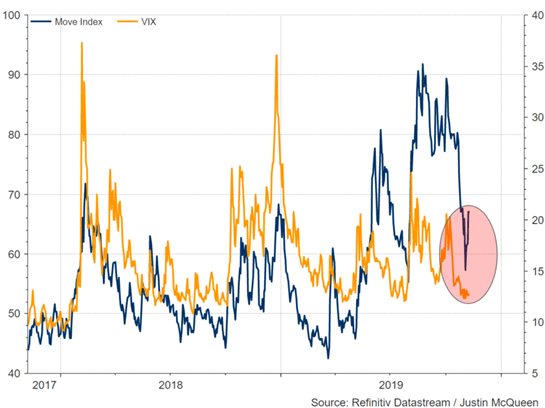 VIX versus Move Index
