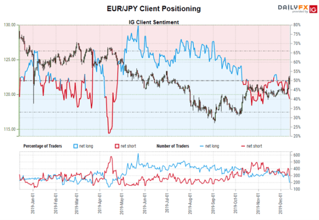 Euro Forecast: Reversals Gather Pace in EUR/JPY, EUR/USD