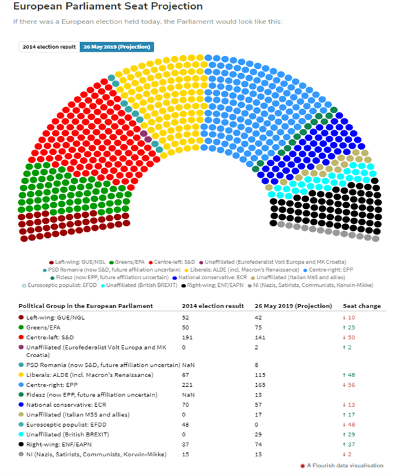 Chart Showing European Election Results