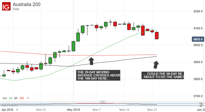 ASX 200, DAILY CHART WITH MOVING AVERAGES