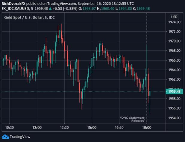 Gold Price Chart xau usd