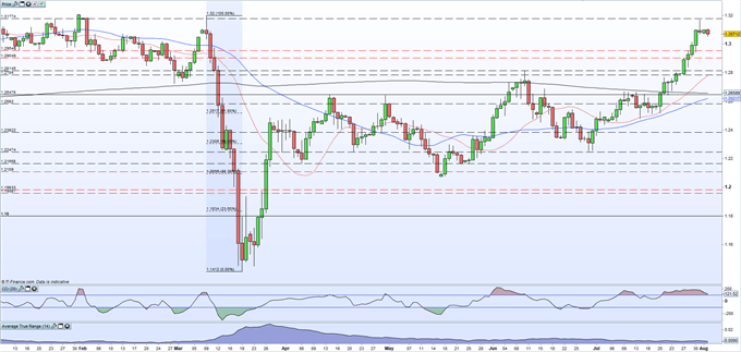 British Pound (GBP) Latest: GBP/USD Pulls Back From Multi-Month High