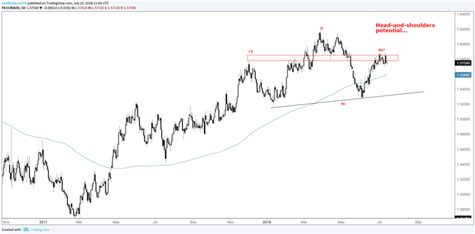 EUR/AUD daily chart with possible head and shoulders