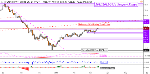 Gold Falls on Bearish Technical Cues, Oil Prices Eye IEA Report