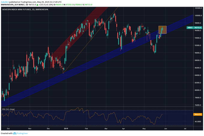 Chart analysis: Ibovespa