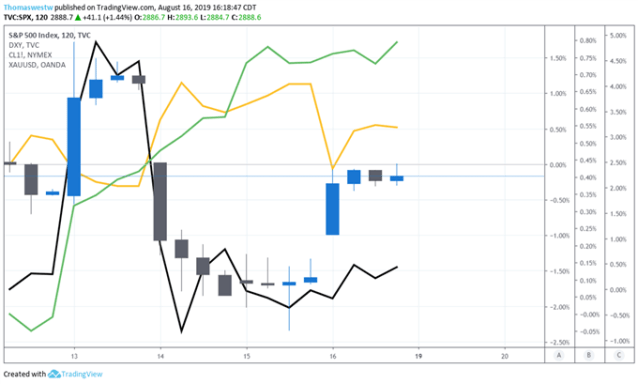 SPX Chart with DXY,Oil, and Gold
