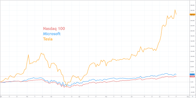nasdaq and tesla stock price chart
