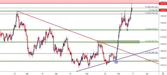 gold price gld chart