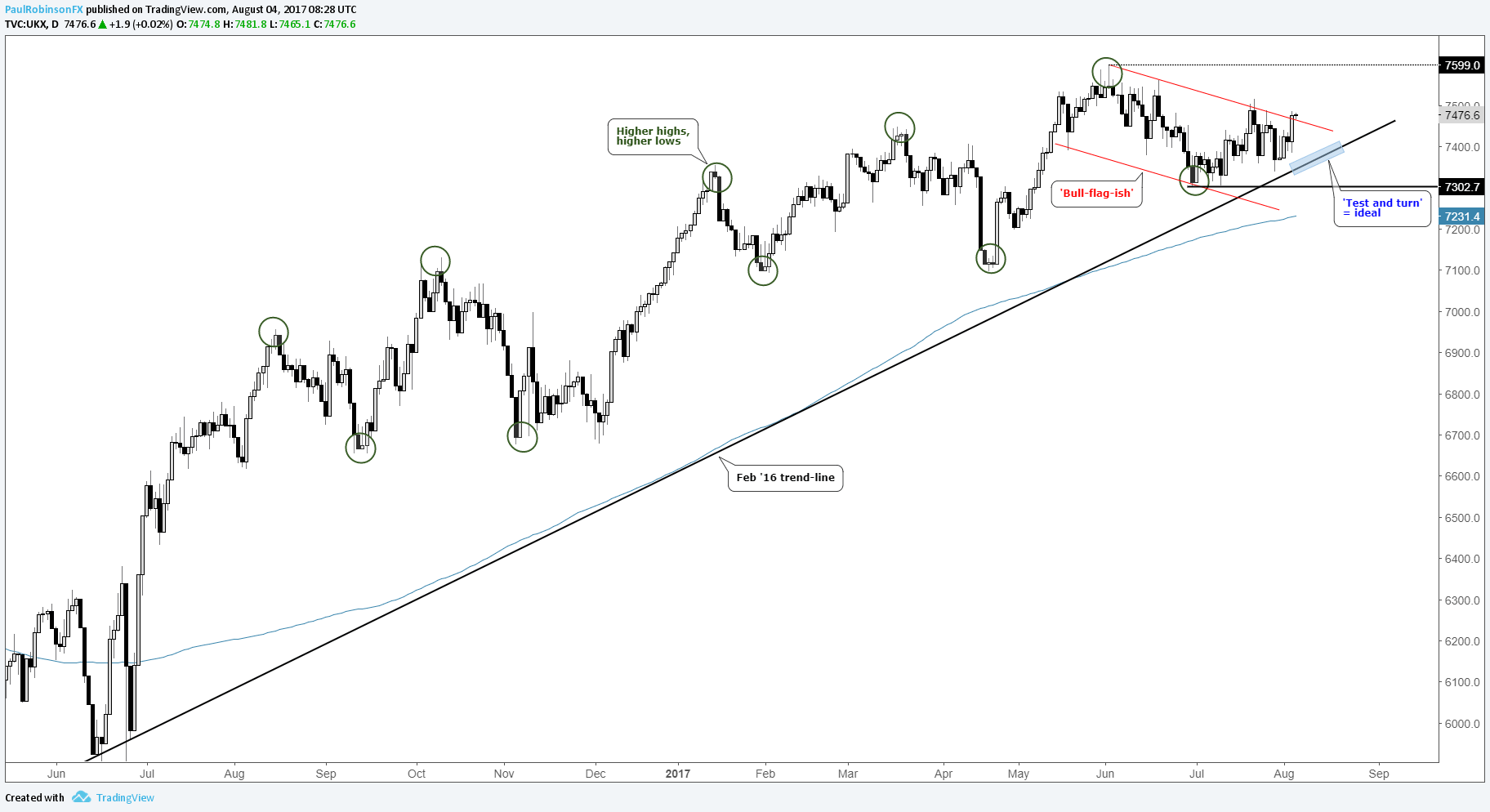 FTSE 100 Trying to Turn the Corner Towards New Record Highs
