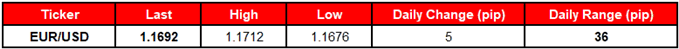 Image of daily change for EUR/USD