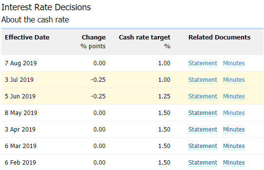 Image of RBA interest rate decision