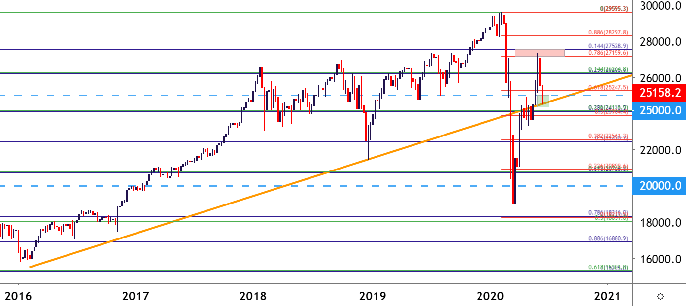S&P 500. Dow Start Week with Pullbacks and Support Tests   Market News & Forecast
