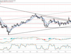 USD/CAD Weighed Down Despite Crude Oil Prices Returning to Symmetrical Triangle