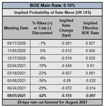 Central Bank Watch: BOE, ECB & Fed Rate Expectations; EUR/USD, GBP/USD, USD/JPY Positioning Update