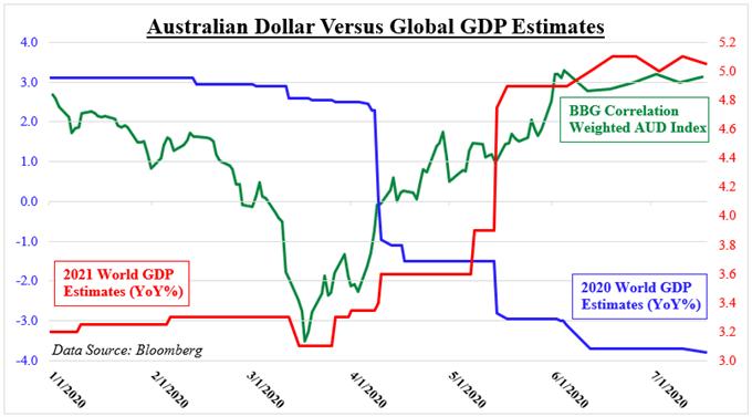 Australian Dollar Versus Global GDP Estimates