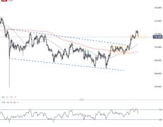 Swiss Franc Forecast: CHF/JPY, NZD/CHF