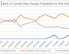 Canadian Dollar Eyes BOC Rate Review