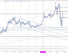 XAU/USD Surges 11% as Virus Recession Fears Grow