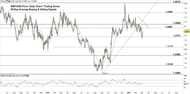 GBPUSD daily price chart 05-03-20 Zoomed out