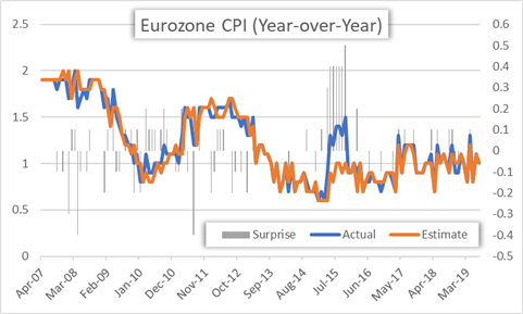Eurozone CPI Inflation Rate Chart Year over Year