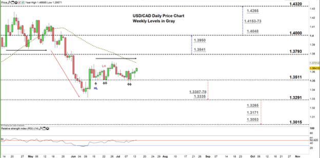 usdcad daily price chart 14-07-20 Zoomed in
