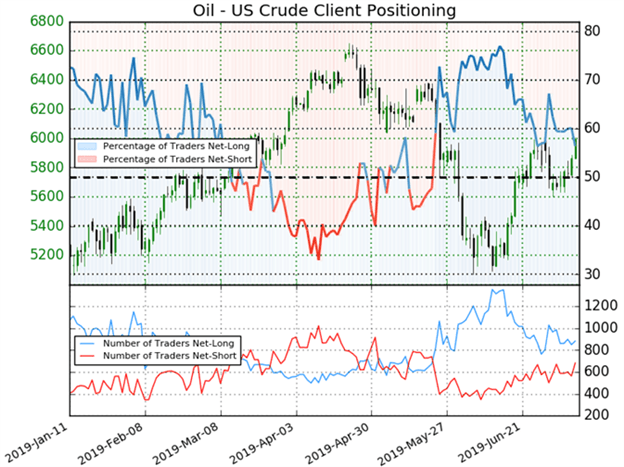 Crude oil price chart and oil client positioning