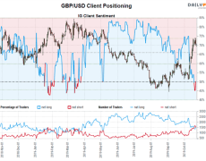 GBP/JPY, GBP/USD Rallies May Not be Finished
